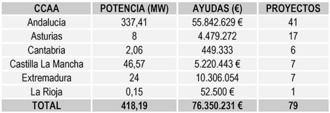 El ministerio de Transición Ecológica apoya 79 proyectos de energías renovables innovadoras en el tejido industrial