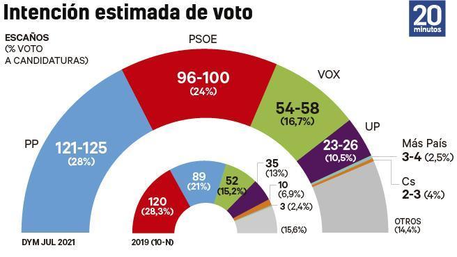 El PSOE acentúa su desgaste pese a los cambios del Gobierno de Sánchez y PP y Vox YA suman MAYORÍA ABSOLUTA con el descalabro de Cs