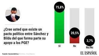 El 76% de los españoles cree que SÍ hay un pacto político con Bildu aunque el PSOE LO NIEGUE