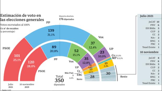 El PSOE no logra detener su sangría y pierde 19 escaños, el PP gana 50 diputados consiguiendo la MAYORÍA ABSOLUTA con Vox y Cs apenas consigue 2