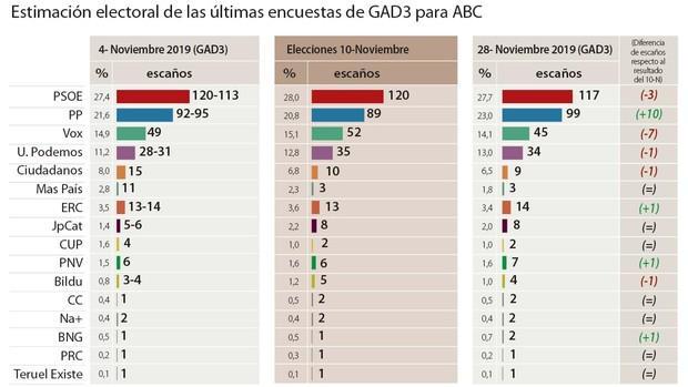 El PSOE retrocede tras el 10-N y el PP gana 10 escaños con Vox a la baja