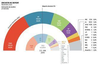 Cuando se cumple un año de las Elecciones Generales del 10N, el Gobierno de Pedro Sánchez y Pablo Iglesias PIERDE UN MILLÓN de votos