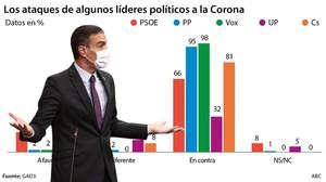 Dos de cada tres votantes del PSOE tampoco apoyan los ataques al Rey