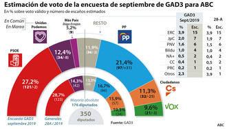 Fuerte subida del PP, el PSOE baja, Podemos retrocede, Vox aguanta, Ciudadanos se desploma hasta los 32 escaños y el partido de Errejón irrumpe con nueve