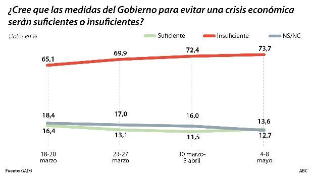 El 92,4% de los españoles reclaman al Gobierno de Sánchez e Iglesias la realización de test masivos a la población