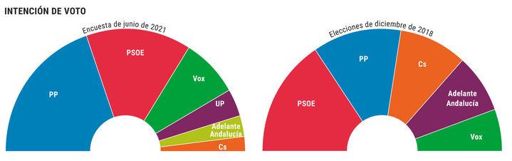 El efecto Ayuso se repetiría en Andalucía : El PP gobernaría con Vox, absorbería a Ciudadanos y arrasaría a un PSOE...hundido