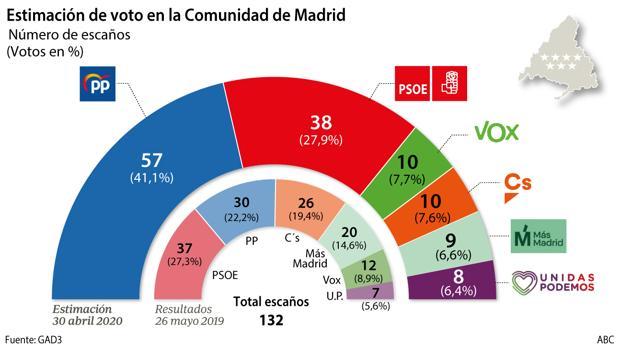 El PP se dispara en la Comunidad de Madrid y Ciudadanos se hunde