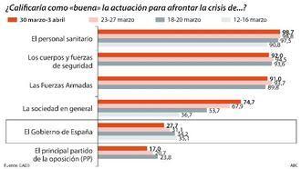 Solo uno de cada cuatro españoles apoya la gestión del Gobierno de Sanchez e Iglesias frente al coronavirus