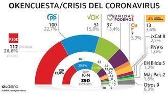 ÚLTMO SONDEO : El PP sube y se quedaría a 10 escaños del PSOE, que pierde 8 diputados y Ciudadanos perdería 3 escaños