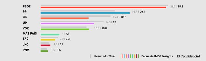 El PSOE gana pero baja (28,3%), el PP se acerca (20,1%) y Cs se hunde (10,7%) y empata con Vox