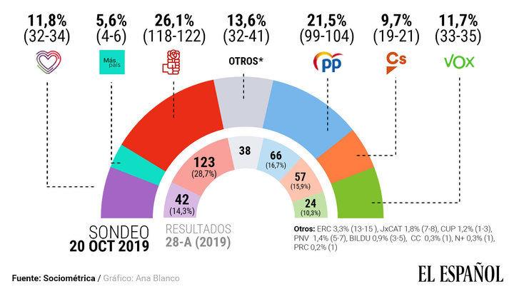 El PP sigue subiendo y ya está a tan solo 18 diputados del PSOE, que baja y Vox se consolida como tercera fuerza por delante de Podemos y Cs