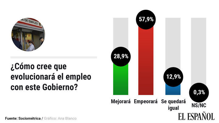 Casi un 60% de los españoles cree que el paro subirá con el nuevo Gobierno socialcomunista de Sánchez/Iglesias