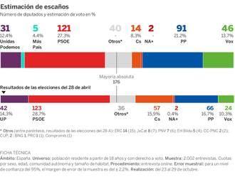 Según El País, el PSOE baja, el PP sigue creciendo, Vox se coloca como tercero y Cs se deploma