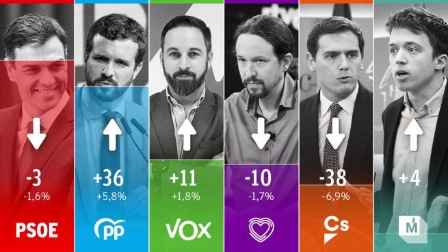 El PP comienza la campaña electoral a sólo 18 escaños de un PSOE estabilizado en 120, Vox da el 'sorpasso' a Podemos logrando ser tercera fuerza en escaños y Ciudadanos...se desploma