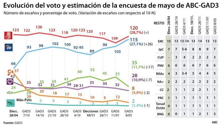El PP sube hasta los 115 escaños poniendo en peligro la mayoría del PSOE y Ciudadanos sigue en caída libre