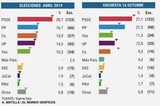 TRACKING POST SENTENCIA : El PSOE cae por debajo del 28-A, el PP se acerca y sigue subiendo, Vox se sitúa como tercera fuerza y Ciudadanos en caída libre