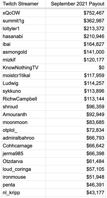Un hacker anónimo desvela el dinero que ganan los 'streamers' de Twitch