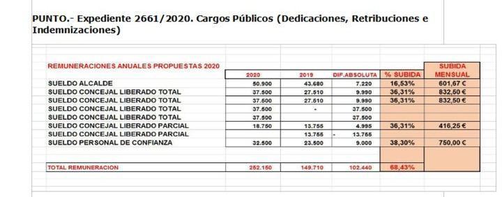 """Exigen al alcalde socialista de Tarancón que """"los 102.000 euros de subida de sueldo de su Gobierno"""" se dedique al comercio, autónomos o pequeñas empresas del pueblo"""