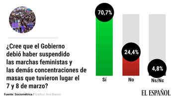 El 70% de los españoles cree que el 8-M debió suspenderse y más del 50% ve responsabilidad política y penal