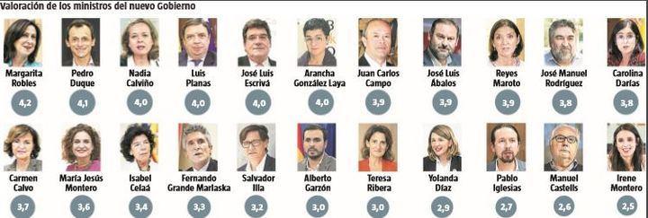 El perfil del nuevo Gobierno socialcomunista no entusiasma a los españoles : Iglesias e Irene Montero, los peor valorados junto a Castells