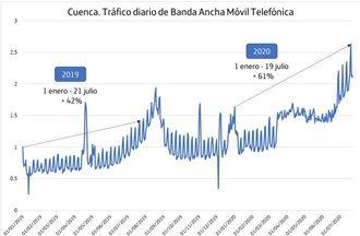 """Guadalajara, con crecimientos desde enero del 80%, """"acentúa sus picos de tráfico por las segundas residencias y el auge del turismo de interior"""", según Telefónica"""