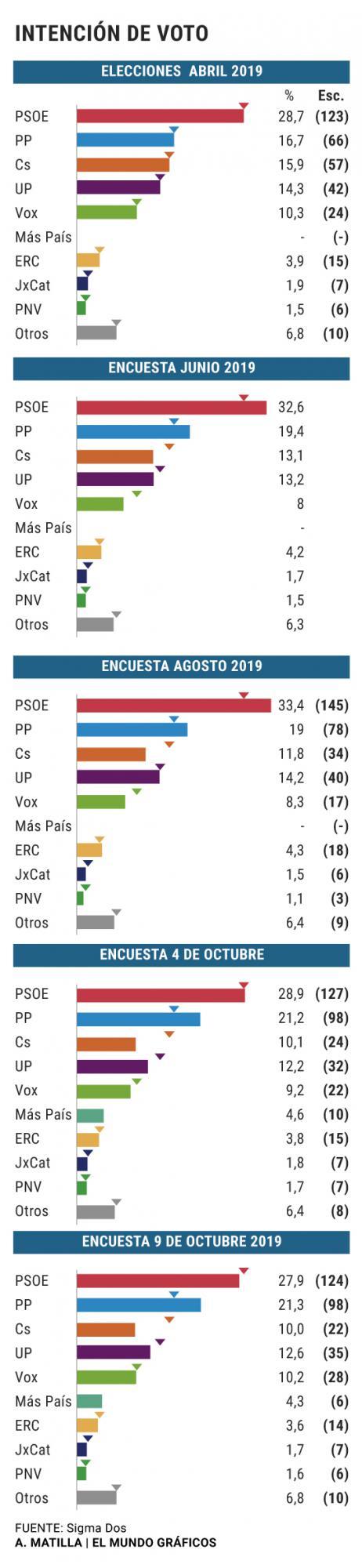 El PSOE baja tres escaños en cinco días y Vox relega a Ciudadanos a la quinta posición