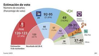 El PSOE pincha, Ciudadanos se derrumba, el PP se mantiene y Vox se dispara