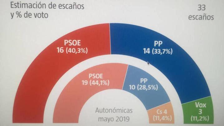 VUELCO ELECTORAL EN CASTILLA LA MANCHA : Page pierde la mayoría absotluta y el PP de Paco Nuñez (que sube 4 diputados) gobernaría con Vox...Ciudadanos desaparece de las Cortes