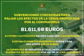 El Ayuntamiento de Yunquera de Henares entrega casi 3.000 euros a cada pyme y autónomo que solicitó las ayudas para paliar los efectos de la crisis del COVID-19