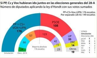 Guadalajara entre las provincias donde votar a Ciudadanos o Vox hace más daño al PP el 10-N