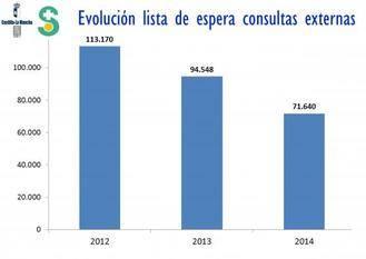 Castilla-La Mancha tiene 19.452 pacientes menos en lista de espera de consultas externas que hace un año