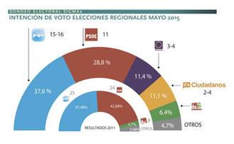 Una nueva encuesta asegura que Cospedal se quedaría al borde de la mayoría absoluta y ganaría en toda las provincias