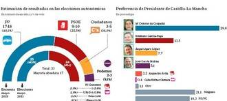 Cospedal obtendrá su segunda mayoría absoluta en Castilla La Mancha y seguirá gobernando la región