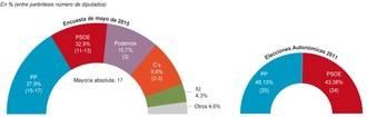 Cospedal, al filo de la mayoría absoluta en Castilla La Mancha en la encuesta de El Mundo