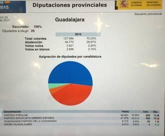 El Partido Popular consigue por mayoría absoluta la Diputación de Guadalajara