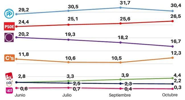 Después del 27S, el PP sigue en primer lugar, Ciudadanos sube y Podemos, en caída libre