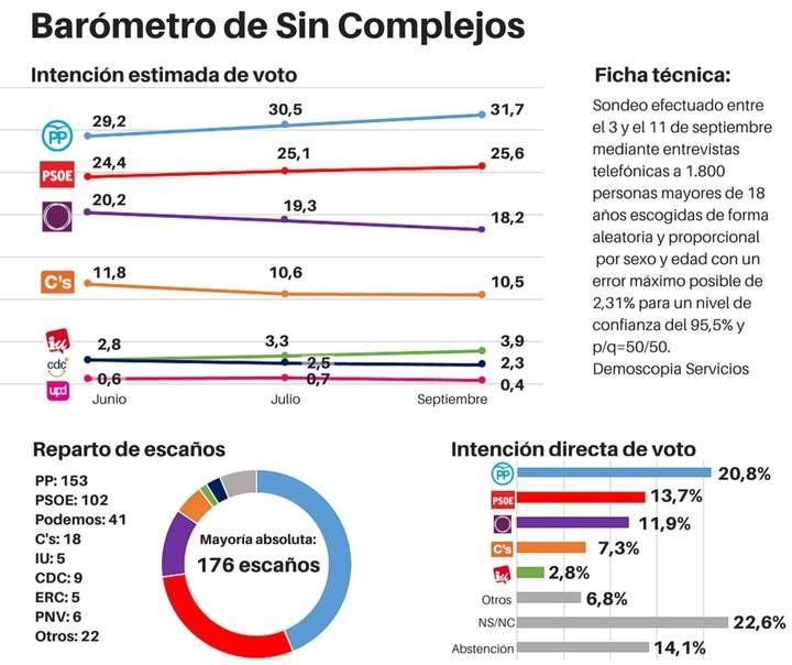 La suma PP y Ciudadanos, a cinco escaños de la mayoría absoluta en las elecciones generales