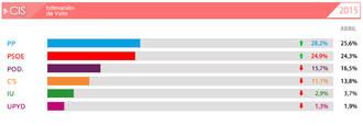 Según el CIS, el PP aumenta su ventaja sobre el PSOE y Podemos y Ciudadanos siguen bajando