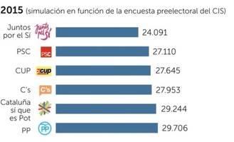 Según La Razón, un escaño le cuesta al PP 5.615 votos más que a Juntos por el Sí