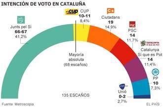 El independentismo logra la mayoría en escaños y roza el 50% de los votos, según El País