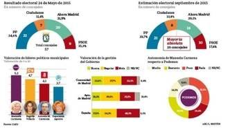 Según el ABC, Carmena perdería el Ayuntamiento tras tres meses de populismo
