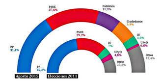 El PP sigue subiendo y supera ya la barrera del 31% de los votos