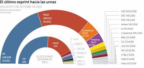 El PP toma ventaja, C's adelanta a Podemos y el PSOE se frena