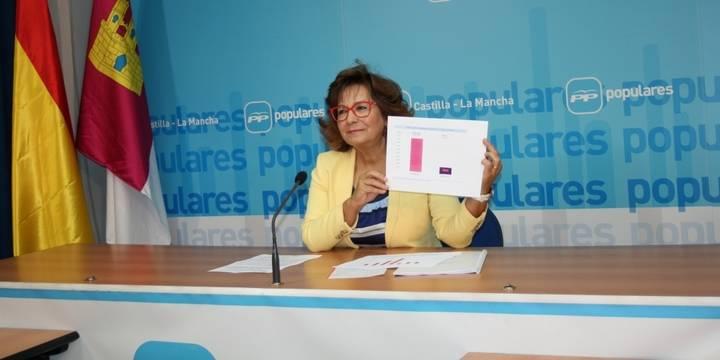 """Riolobos: """"Las cuentas de Cospedal han sido equilibradas, saneadas y transparentes"""""""