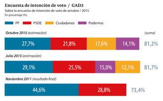 El PP ganaría el 20-D con 6 puntos más que el PSOE y 10 más que Ciudadanos