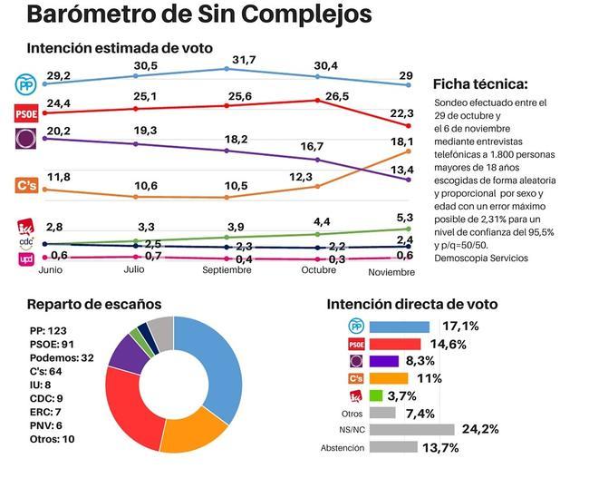 El PP se distancia del PSOE, Ciudadanos sigue subiendo, Podemos cae y sube IU