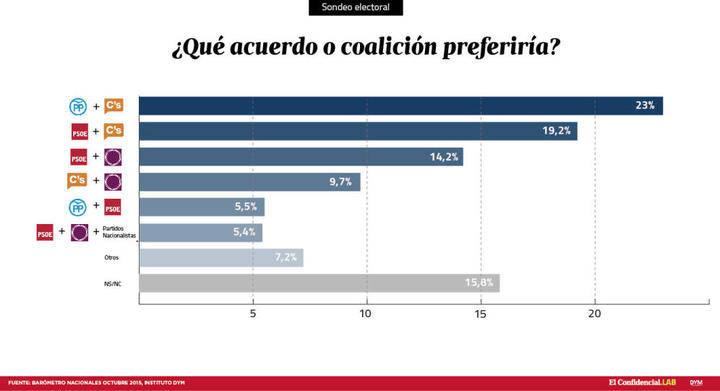 La mitad de los españoles, segura de que el PP gobernará con Ciudadanos tras el 20-D