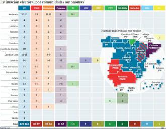 El PP ganaría en 13 de las 17 comunidades autónomas