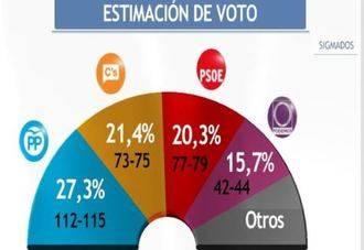 El PP sigue el primero, Ciudadanos supera claramente en votos al PSOE y Podemos... se hunde