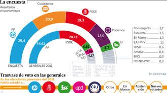 Los populares lograrían un 29,4 %, sacan 8,5 puntos de ventaja a Ciudadanos, mientras que el PSOE sería tercero con un 19,3 %, según La Voz de Galicia